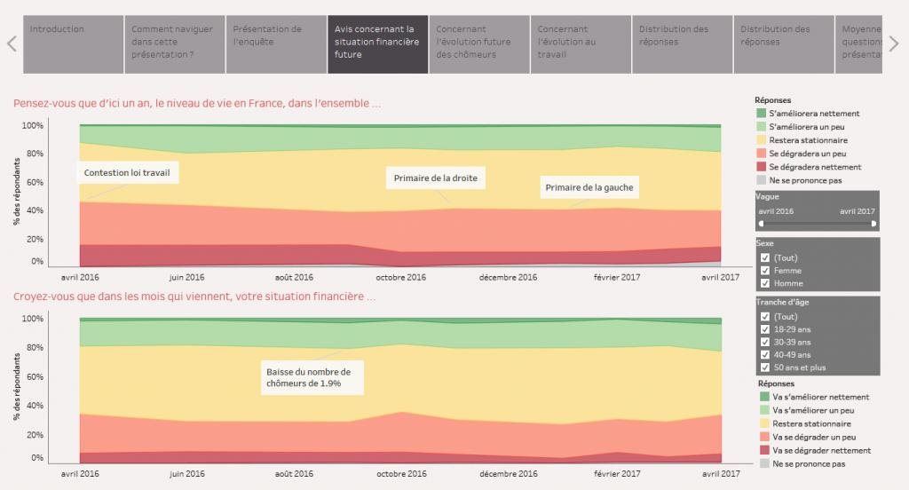 La Data Visualisation Pour Vos Etudes Avec Tableau Desktop